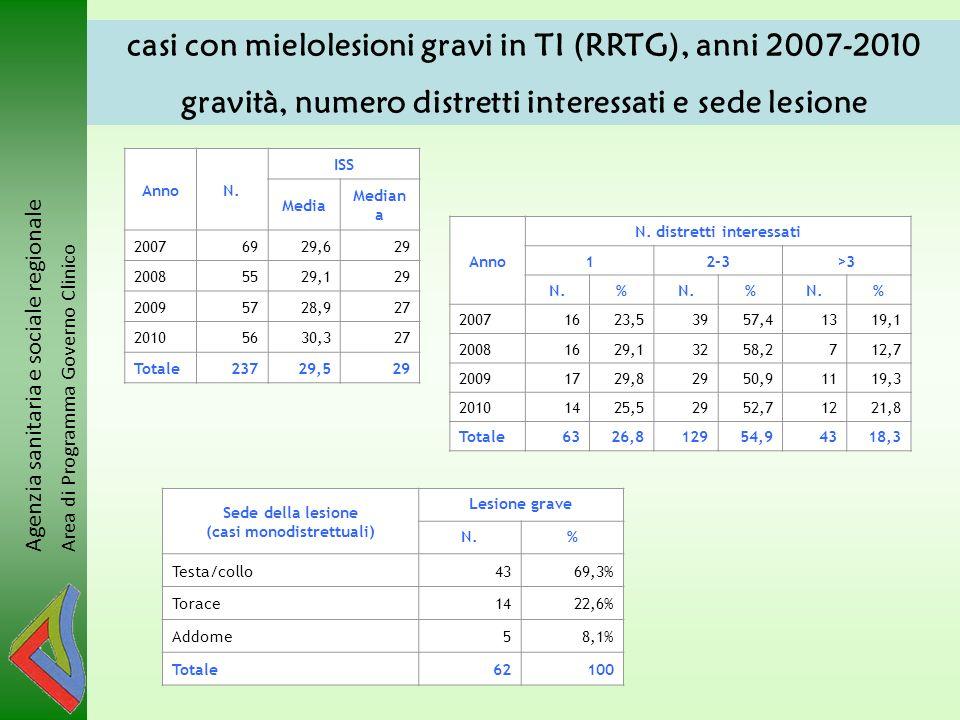 casi con mielolesioni gravi in TI (RRTG), anni 2007-2010