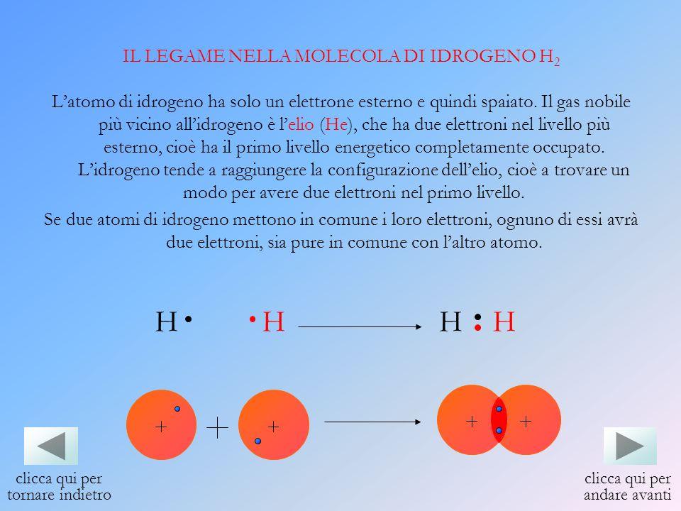 H H H H IL LEGAME NELLA MOLECOLA DI IDROGENO H2