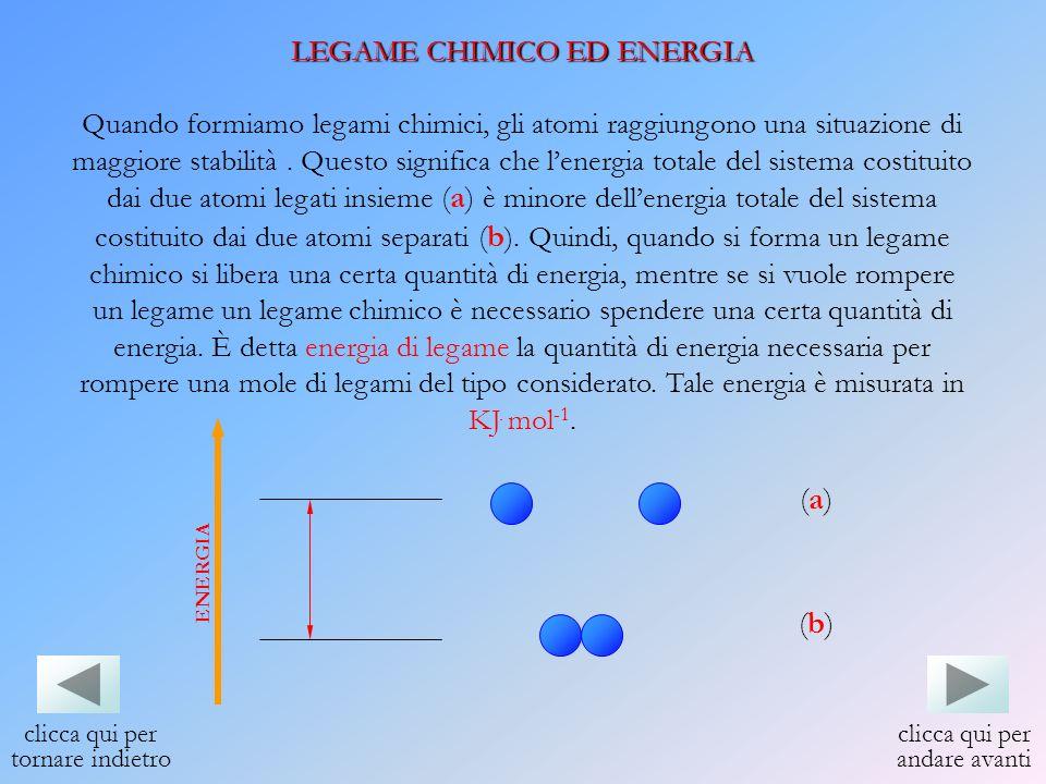 (a) (b) LEGAME CHIMICO ED ENERGIA