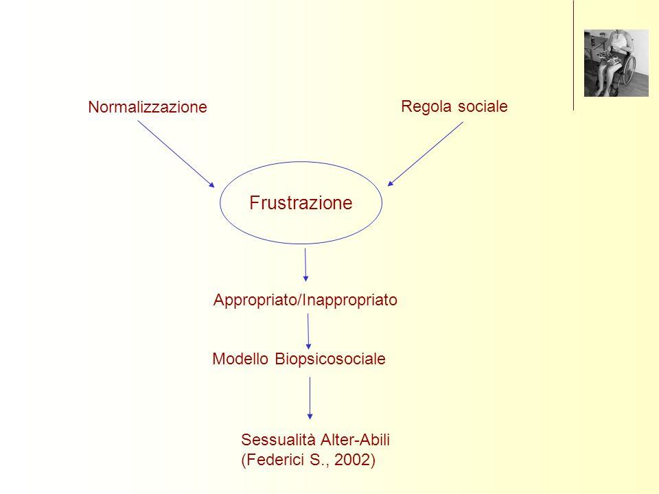 Frustrazione Normalizzazione Regola sociale Appropriato/Inappropriato