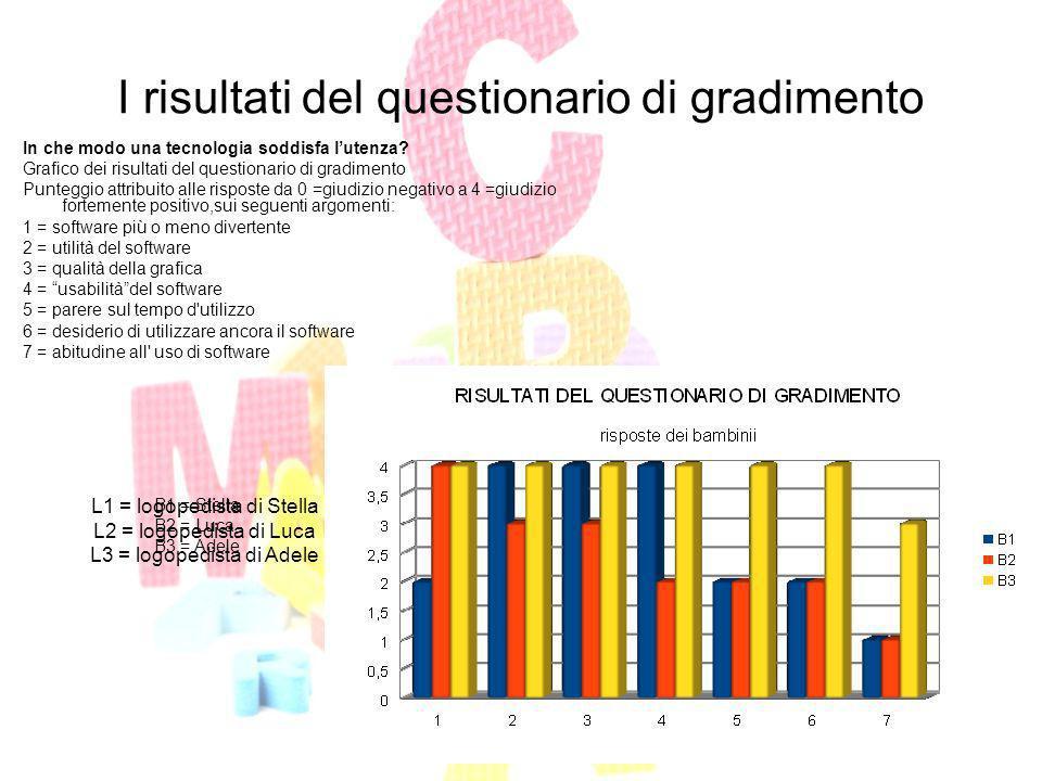 I risultati del questionario di gradimento