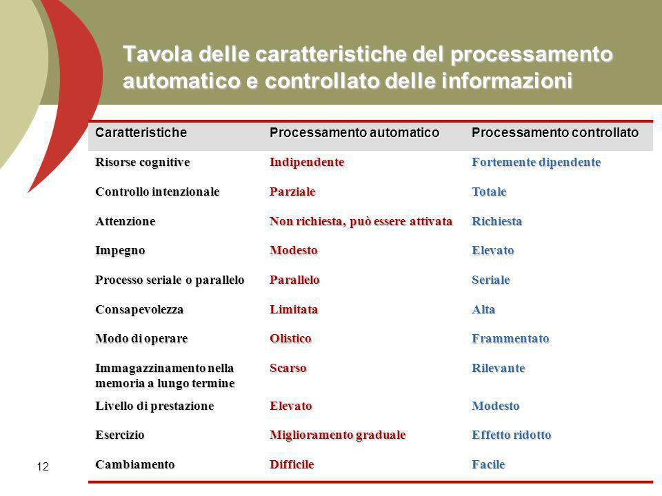 Tavola delle caratteristiche del processamento automatico e controllato delle informazioni