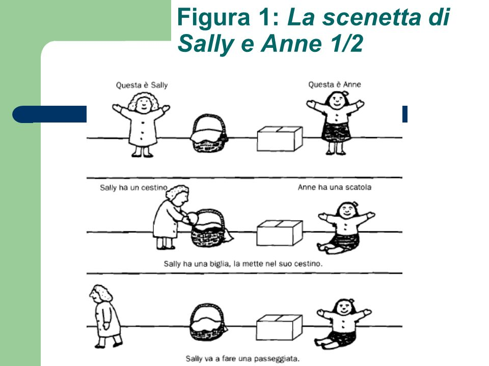 Figura 1: La scenetta di Sally e Anne 1/2