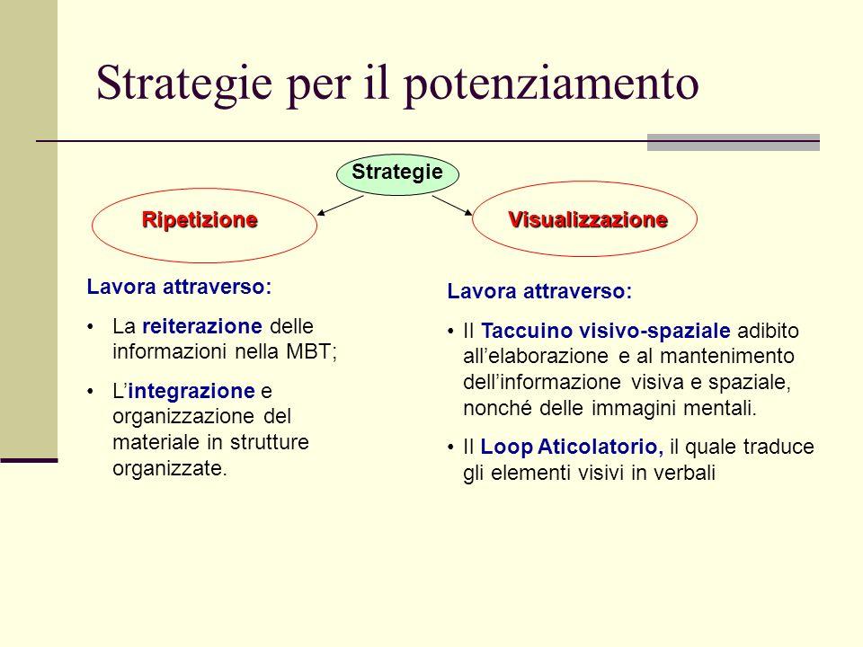 Strategie per il potenziamento