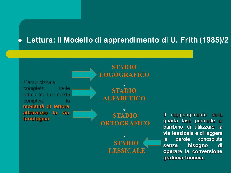 Lettura: Il Modello di apprendimento di U. Frith (1985)/2