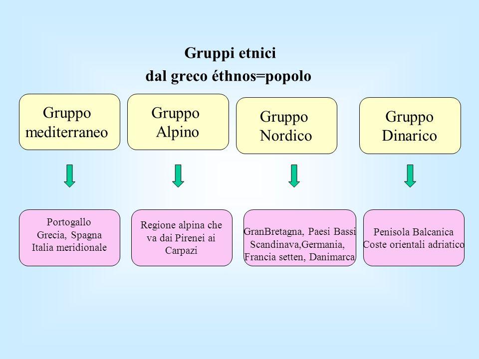 dal greco éthnos=popolo
