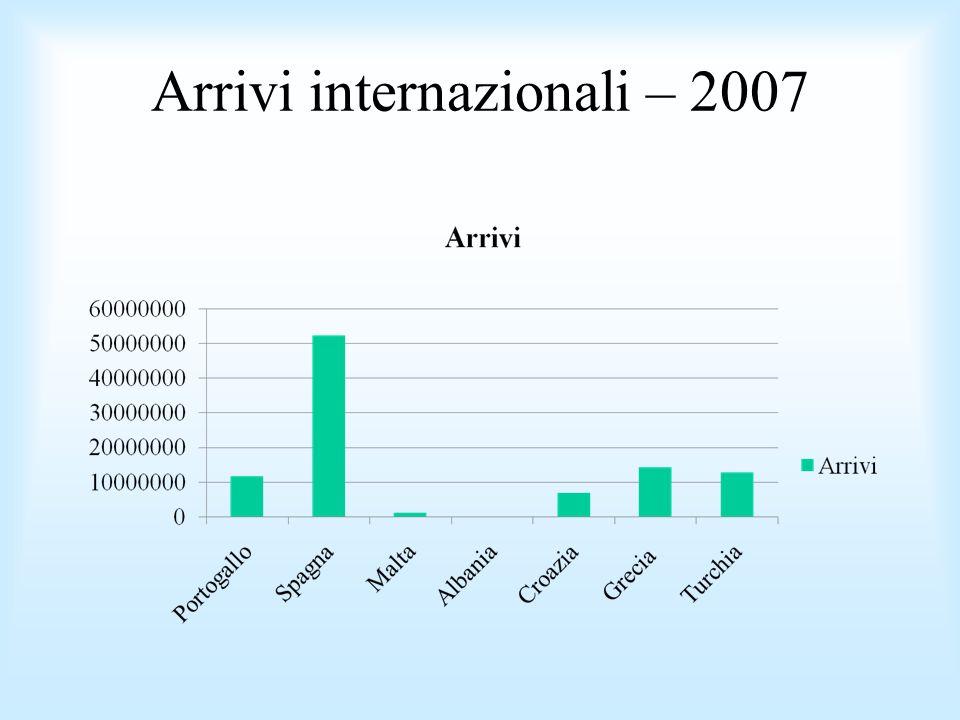 Arrivi internazionali – 2007