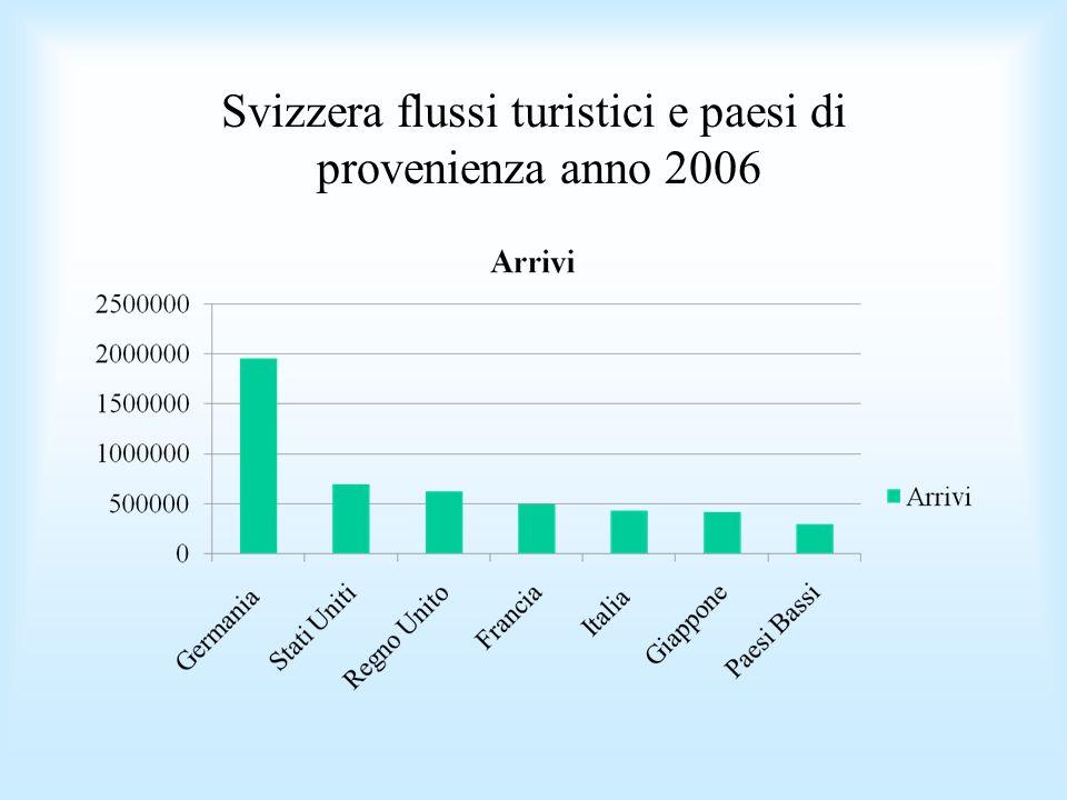 Svizzera flussi turistici e paesi di provenienza anno 2006