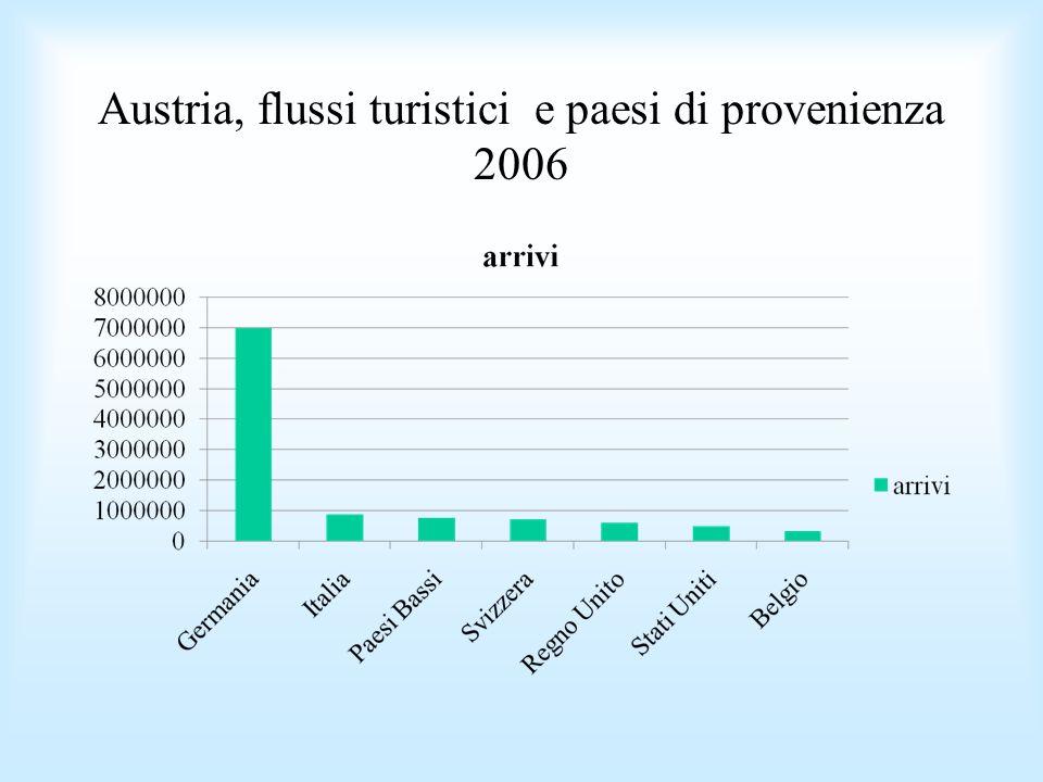 Austria, flussi turistici e paesi di provenienza 2006