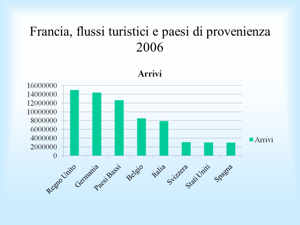 Francia, flussi turistici e paesi di provenienza 2006