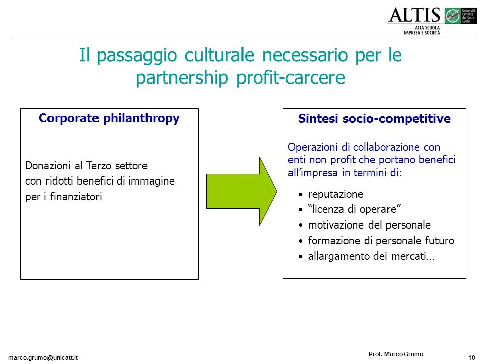 Corporate philanthropy Sintesi socio-competitive