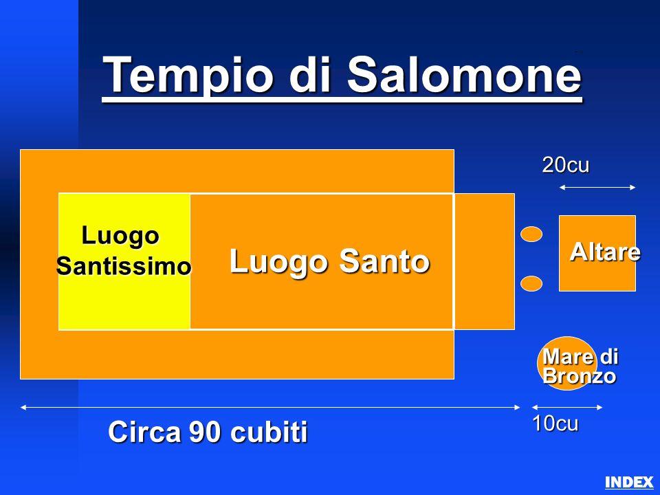 Tempio di Salomone Luogo Santo Circa 90 cubiti Luogo Santissimo Altare