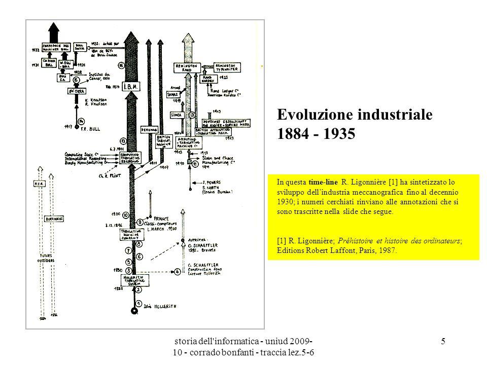Evoluzione industriale 1884 - 1935