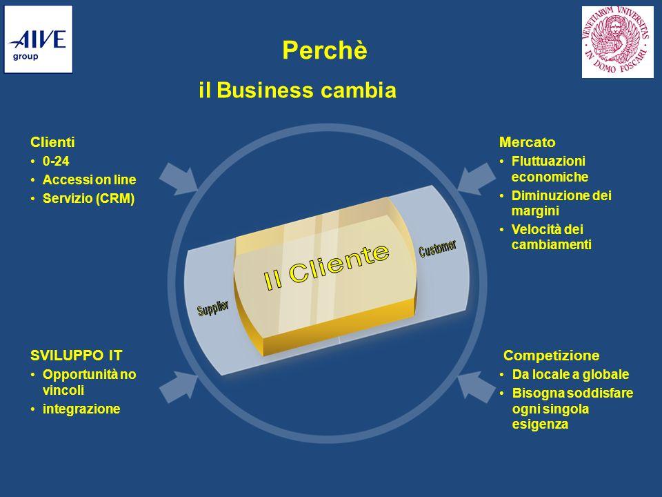Perchè il Business cambia Il Cliente Clienti Mercato SVILUPPO IT