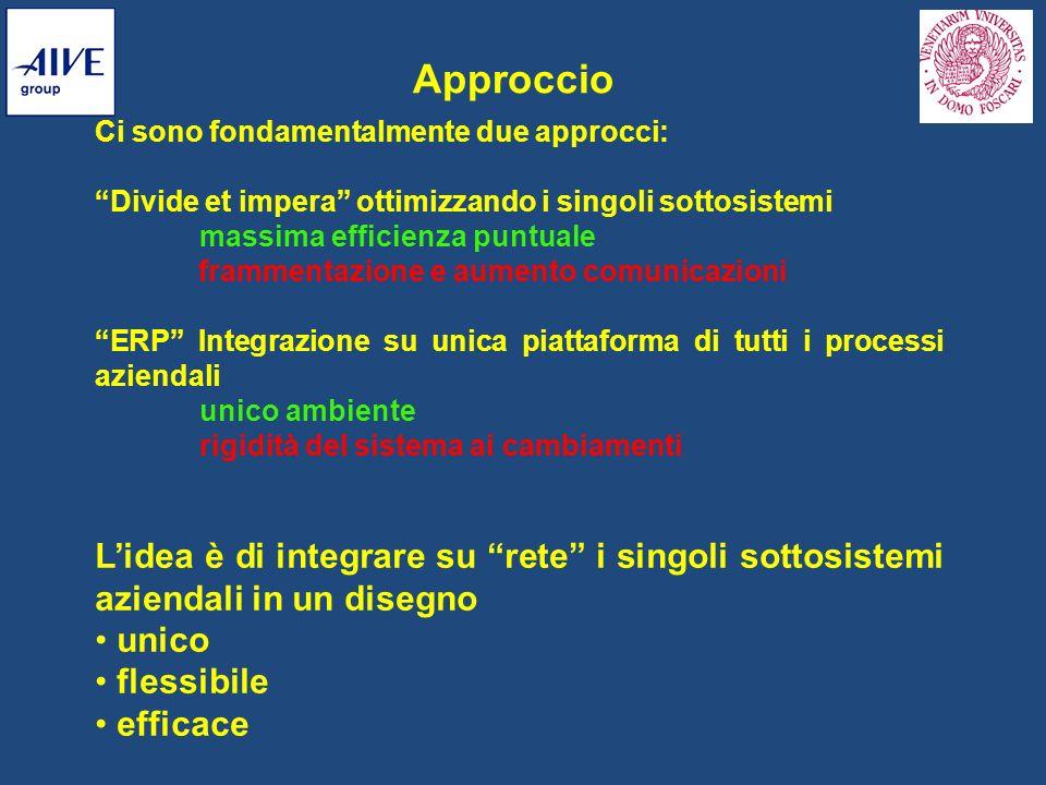Approccio Ci sono fondamentalmente due approcci: Divide et impera ottimizzando i singoli sottosistemi.