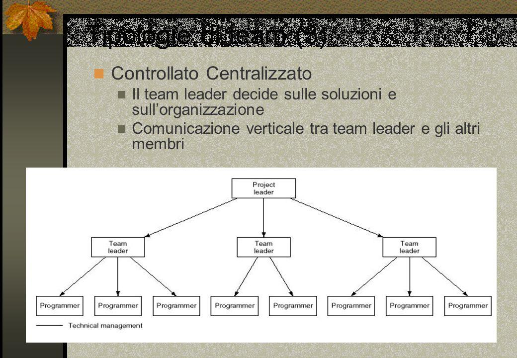 Tipologie di team (3) Controllato Centralizzato