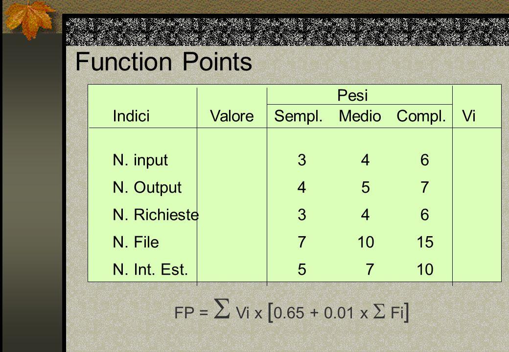 Function Points Pesi Indici Valore Sempl. Medio Compl. Vi