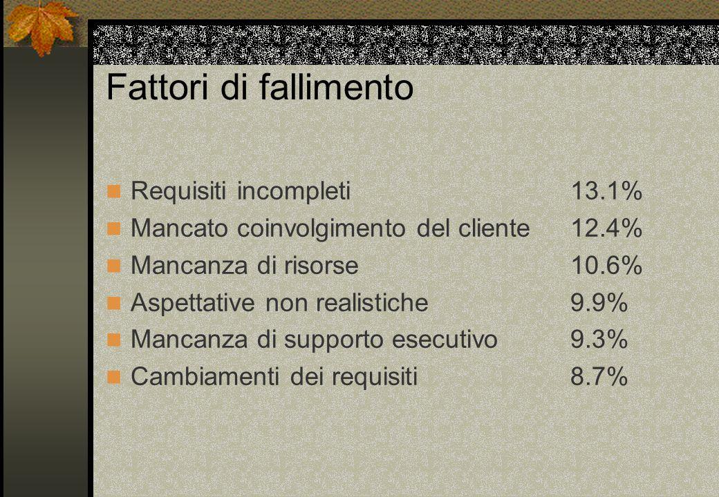 Fattori di fallimento Requisiti incompleti 13.1%