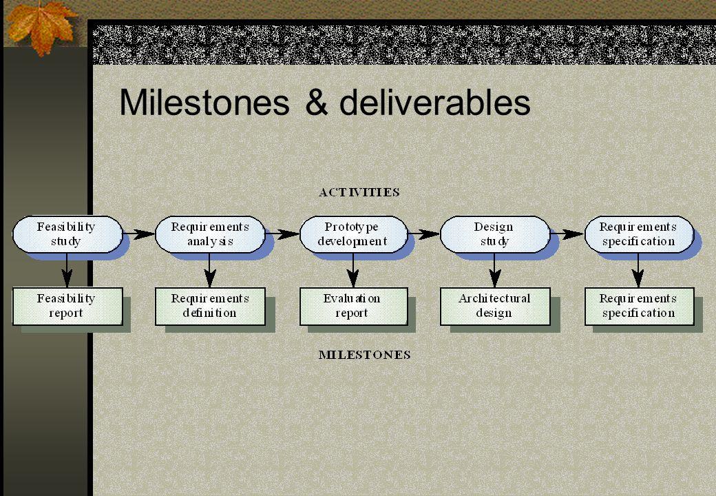 Milestones & deliverables