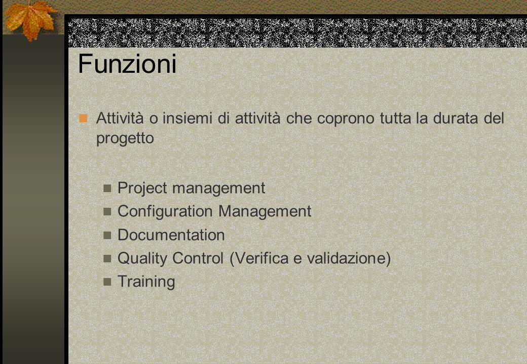 Funzioni Attività o insiemi di attività che coprono tutta la durata del progetto. Project management.