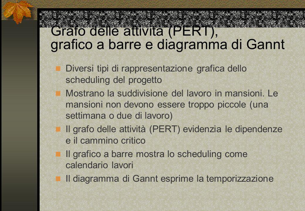 Grafo delle attività (PERT), grafico a barre e diagramma di Gannt
