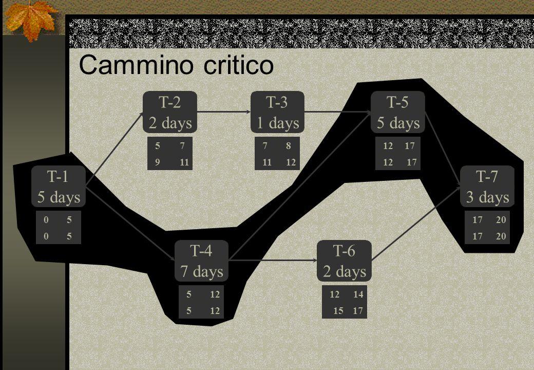 Cammino critico T-1 5 days T-2 2 days T-3 1 days T-4 7 days T-6 T-5