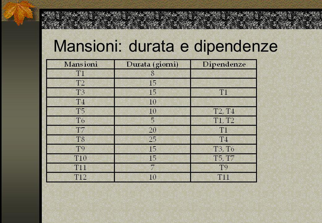 Mansioni: durata e dipendenze