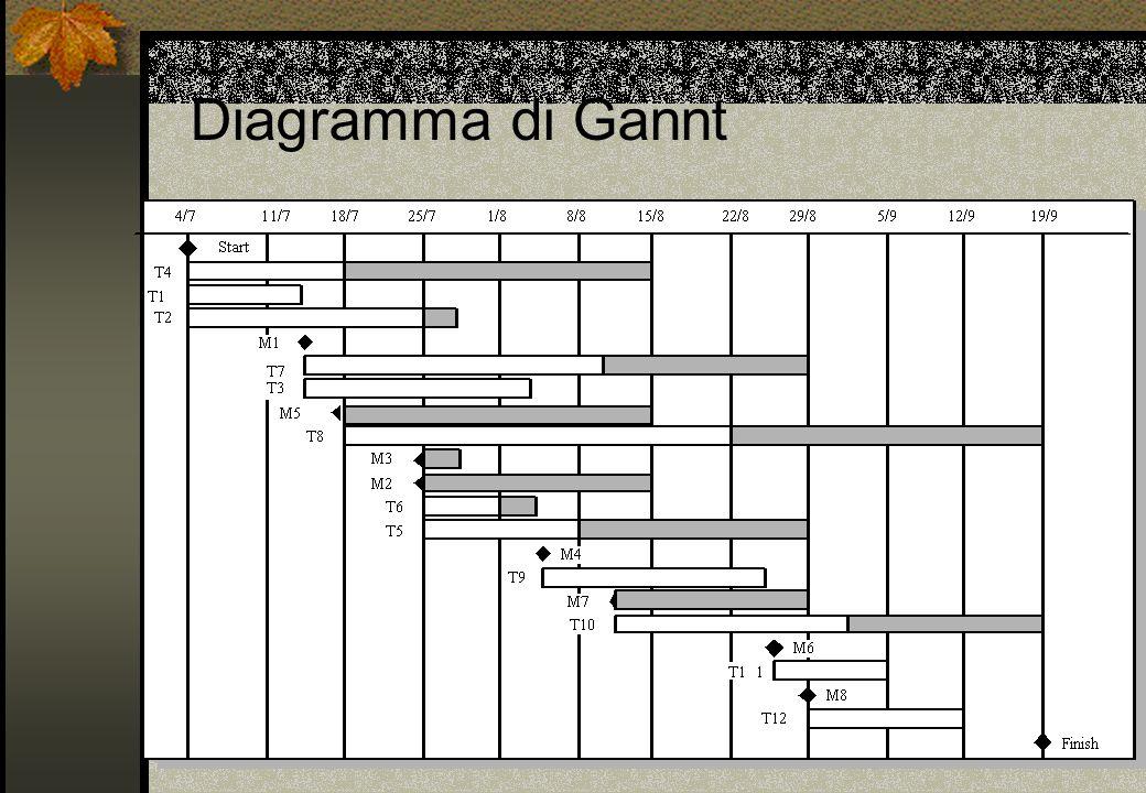 Diagramma di Gannt