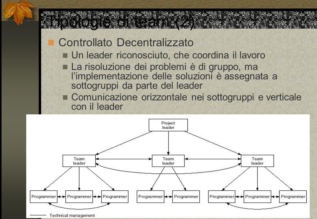 Tipologie di team (2) Controllato Decentralizzato