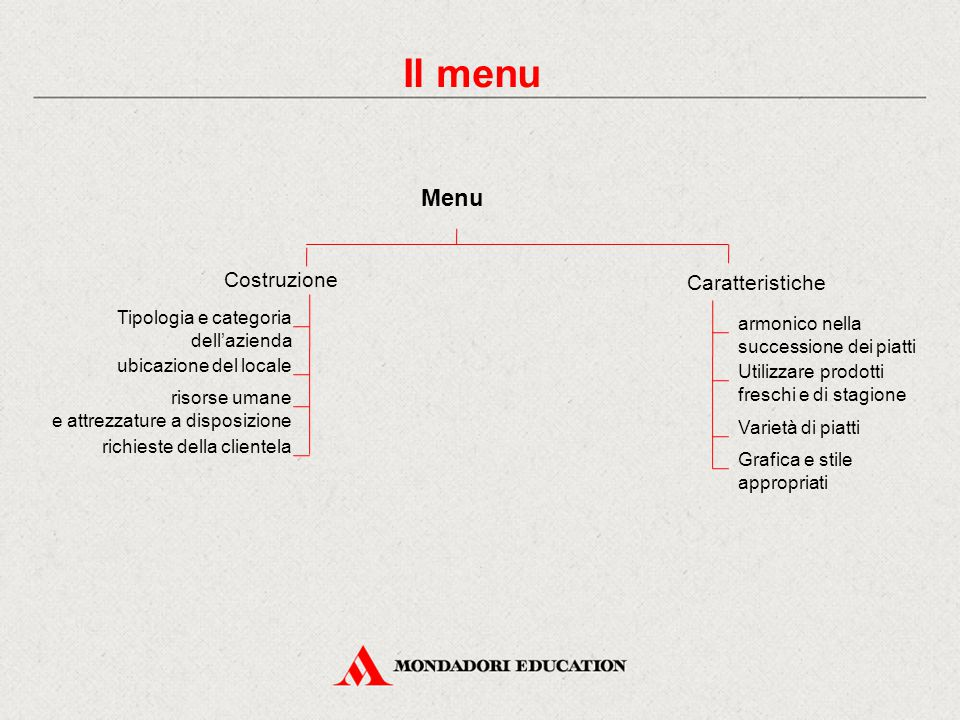 Il menu Menu Costruzione Caratteristiche