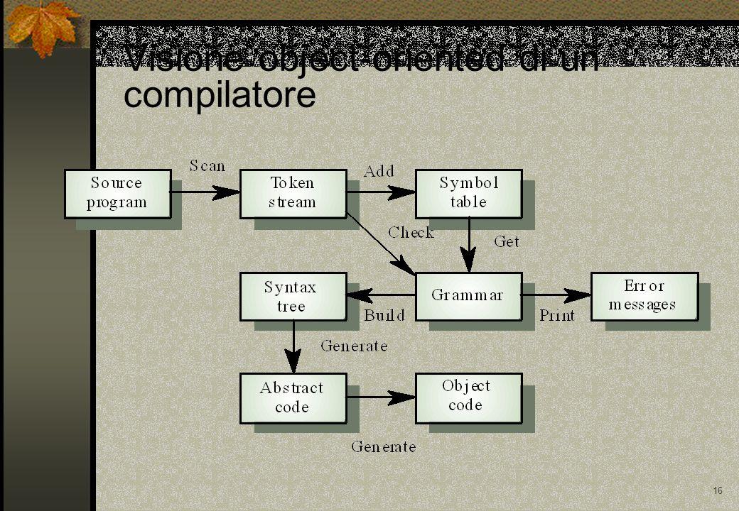 Visione object-oriented di un compilatore