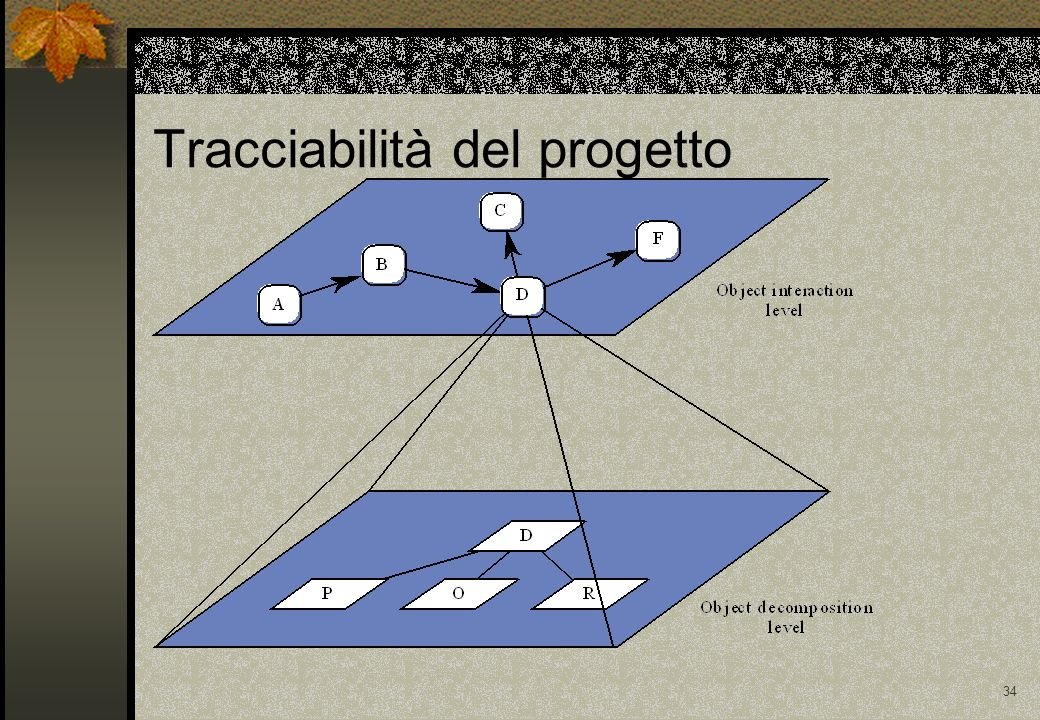 Tracciabilità del progetto