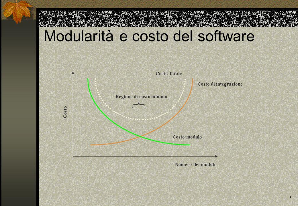 Modularità e costo del software