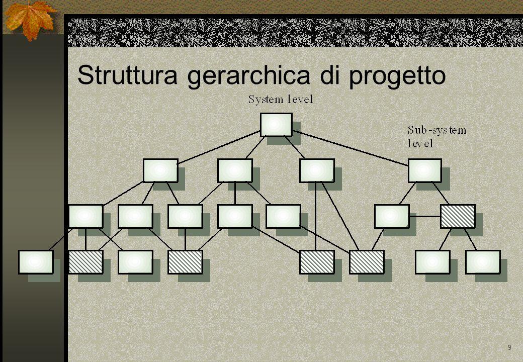 Struttura gerarchica di progetto