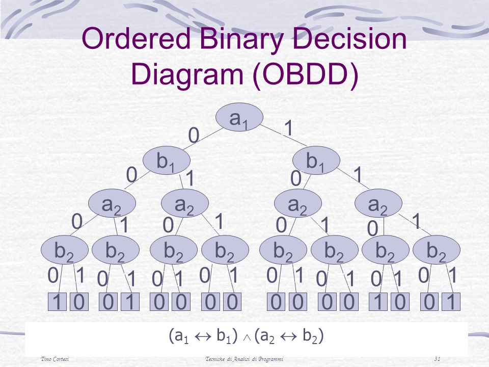 Ordered Binary Decision Diagram (OBDD)