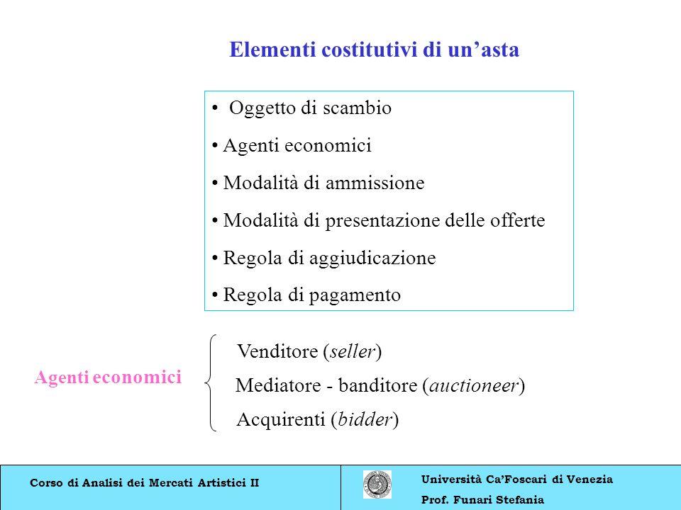Elementi costitutivi di un'asta