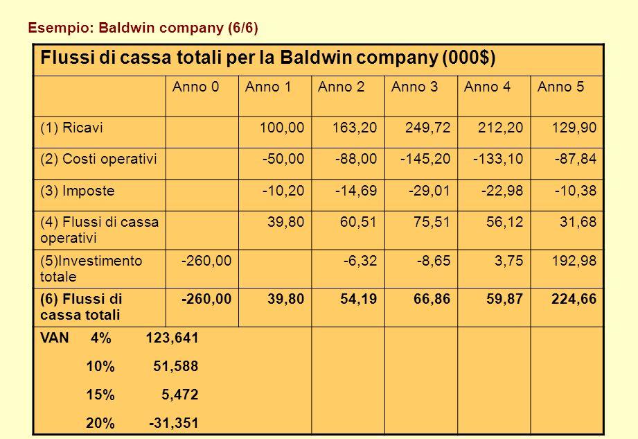 Esempio: Baldwin company (6/6)
