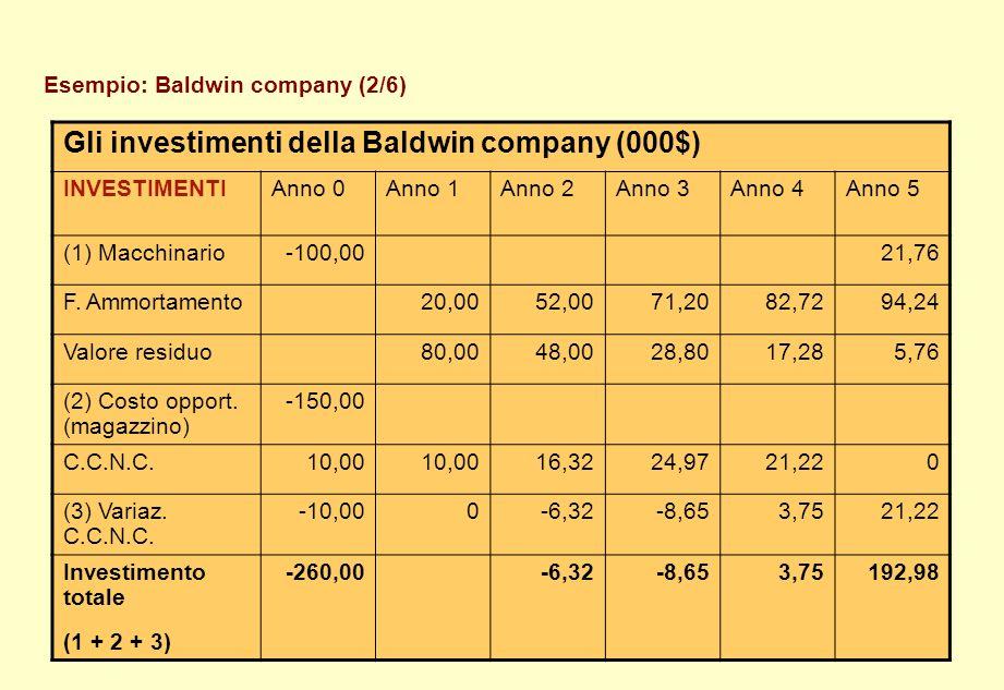 Esempio: Baldwin company (2/6)