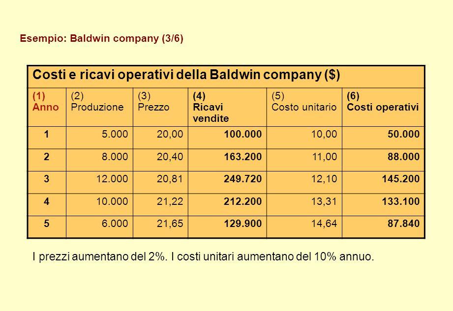 Costi e ricavi operativi della Baldwin company ($)
