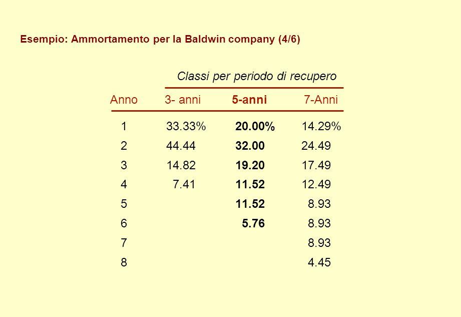 Esempio: Ammortamento per la Baldwin company (4/6)