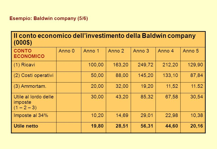 Il conto economico dell'investimento della Baldwin company (000$)