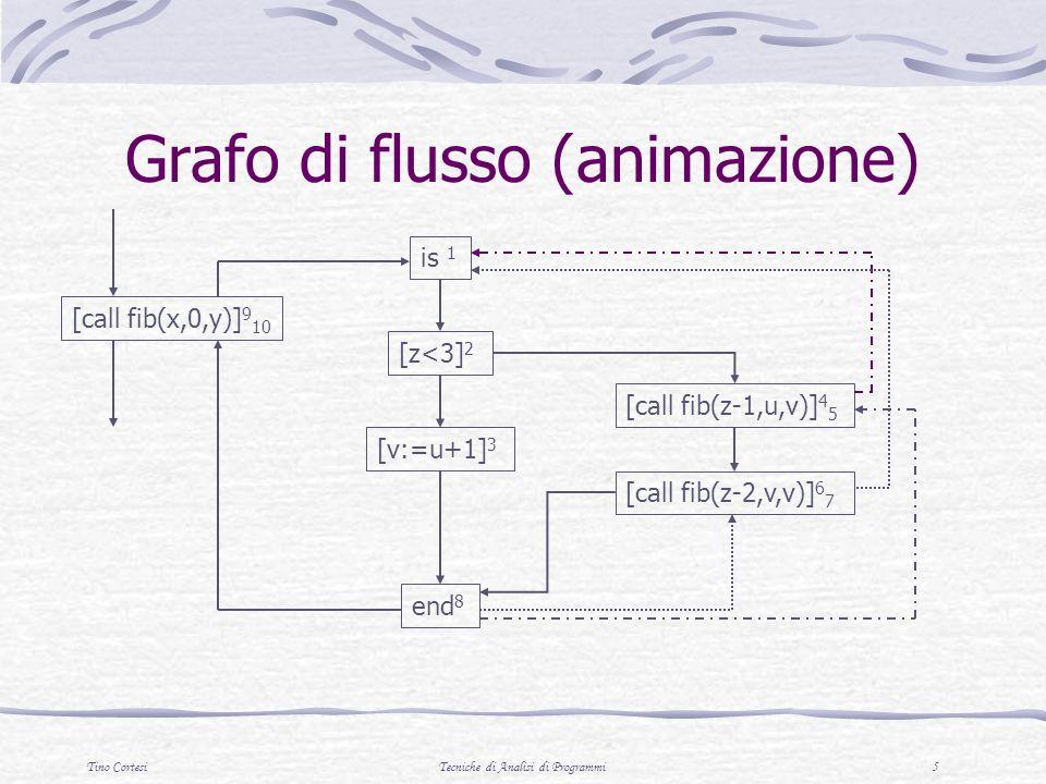 Grafo di flusso (animazione)