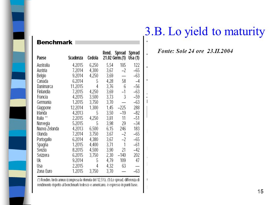 3.B. Lo yield to maturity Fonte: Sole 24 ore 23.II.2004