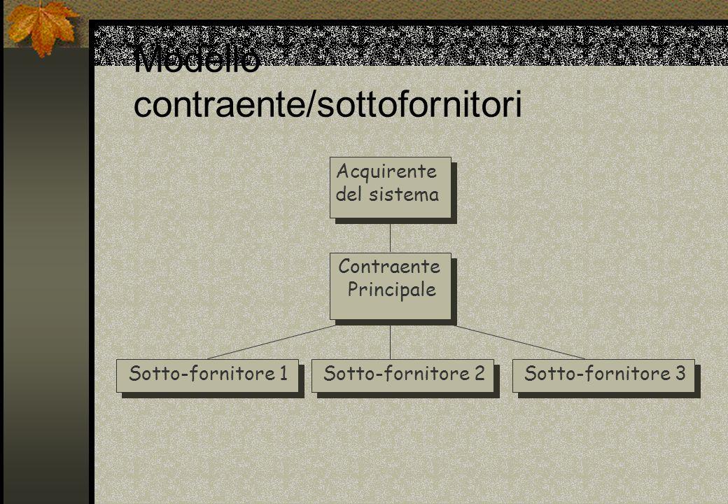 Modello contraente/sottofornitori