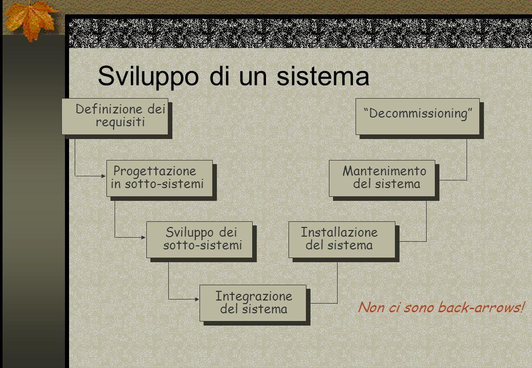 2 ingegneria di sistema il software inutile a meno che for Software di progettazione del pavimento domestico