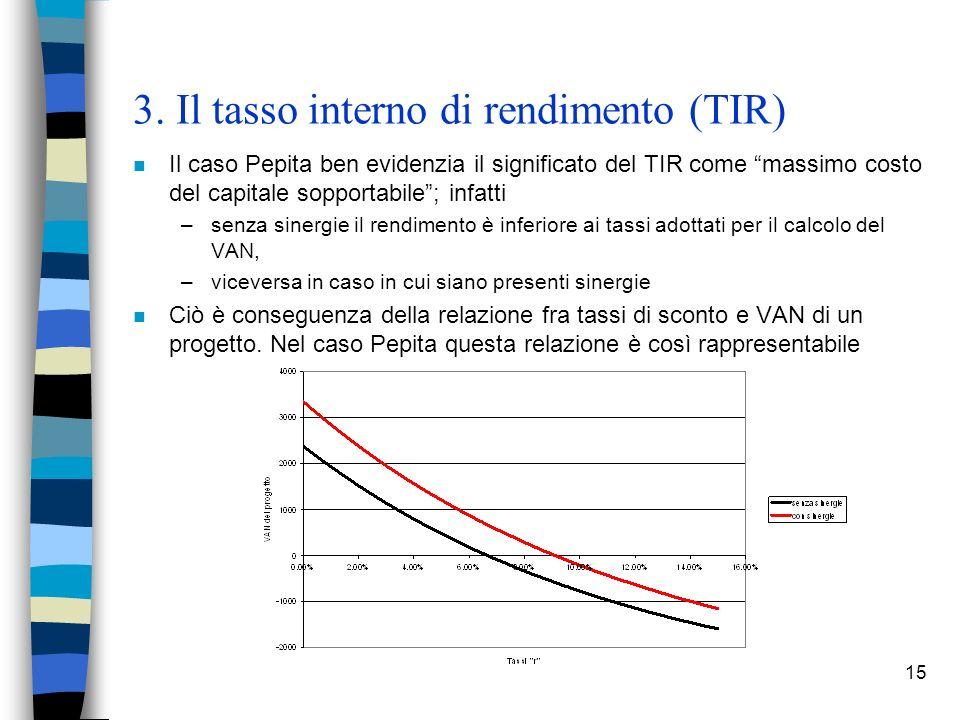 3. Il tasso interno di rendimento (TIR)
