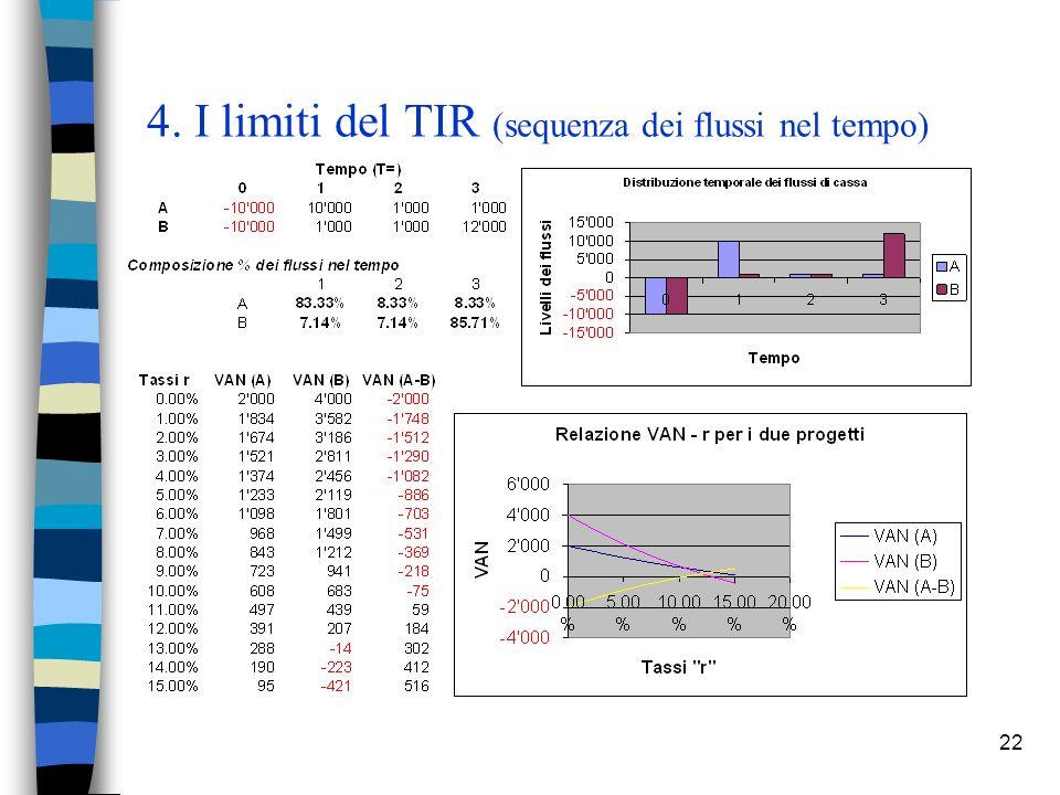 4. I limiti del TIR (sequenza dei flussi nel tempo)