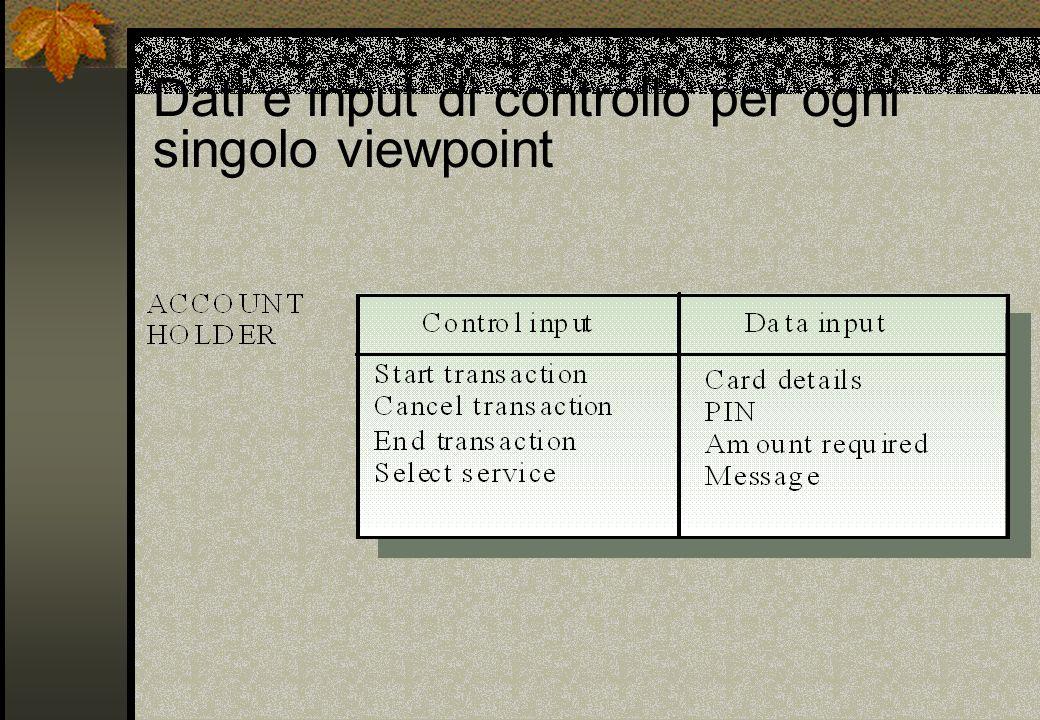 Dati e input di controllo per ogni singolo viewpoint