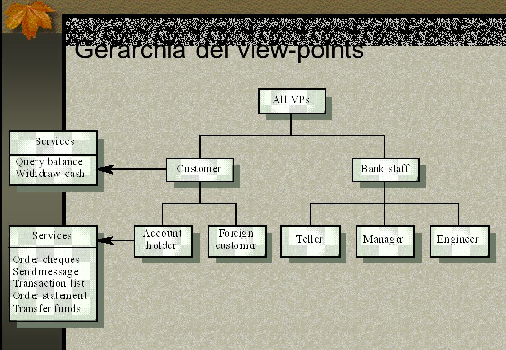 Gerarchia dei view-points