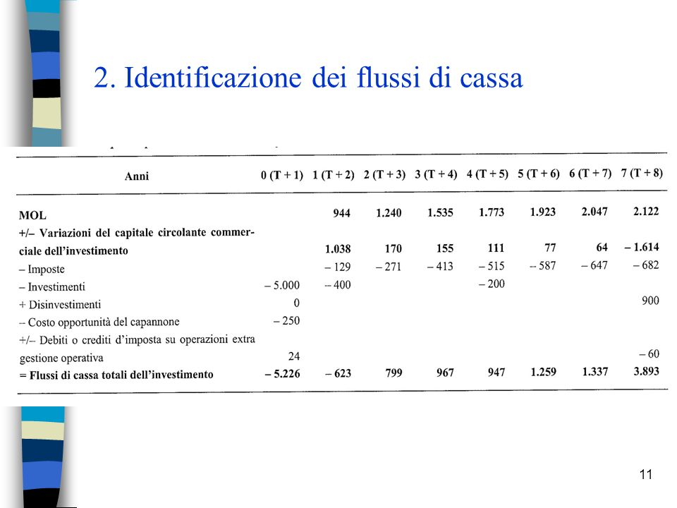 2. Identificazione dei flussi di cassa